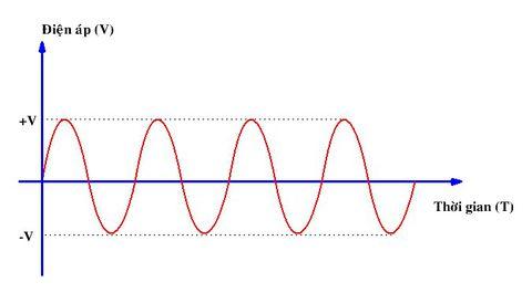 biểu đồ thay đổi của dòng điện