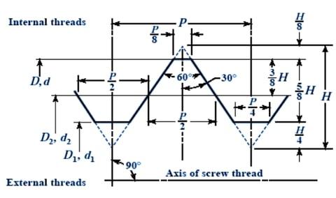 bảng tra kích thước ren tiêu chuẩn