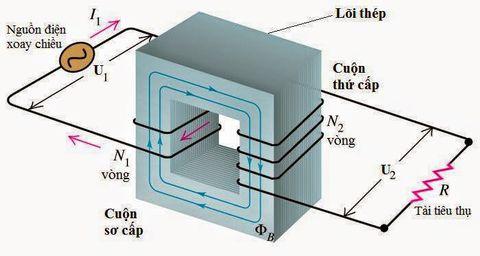cấu tạo của máy biến áp