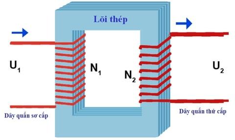 cấu tạp của máy biến áp
